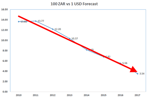 ZAR to USD Forecast